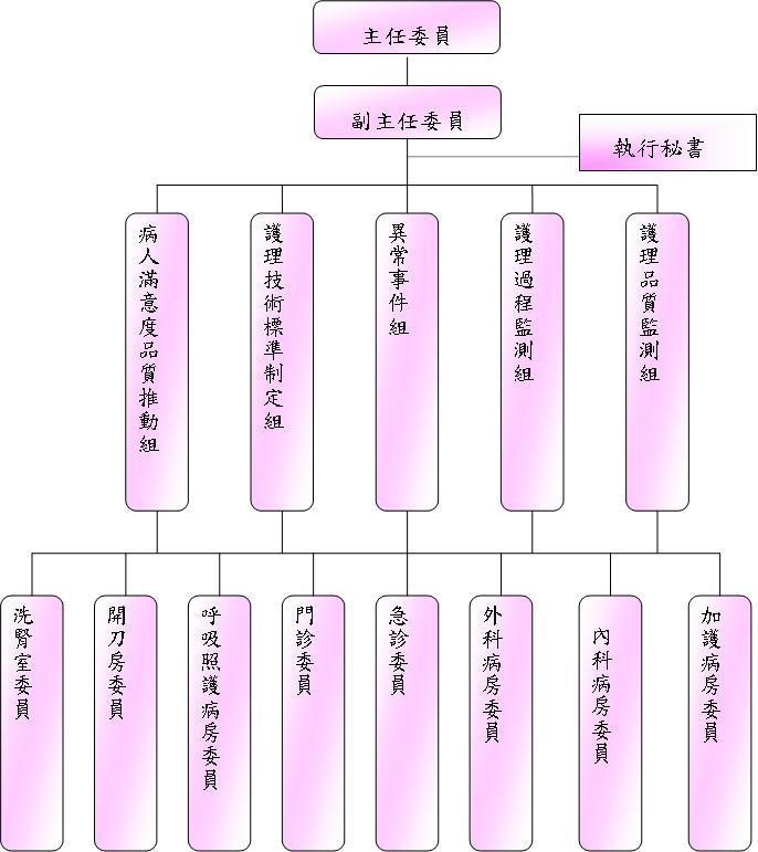 护理品质管理委员会组织架构图
